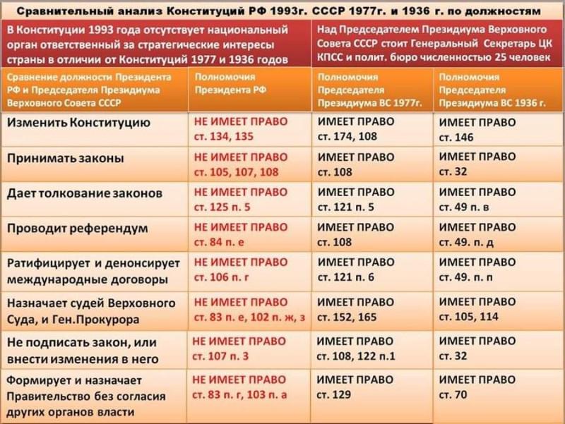 Полномочия правителей СССР и президентов РФ