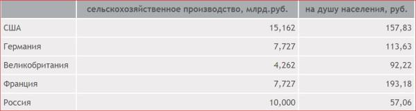 Россия при Николае 2
