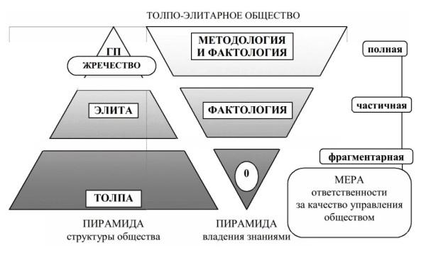 Толпо-элитарное общество