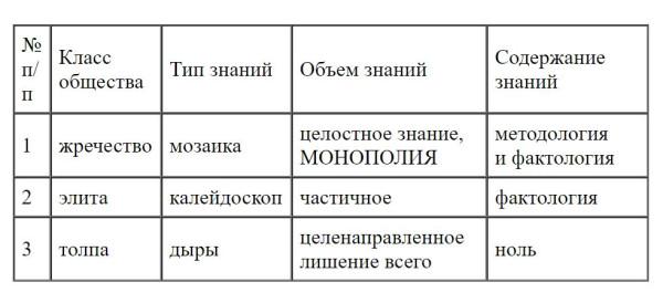 Классы общества и знание