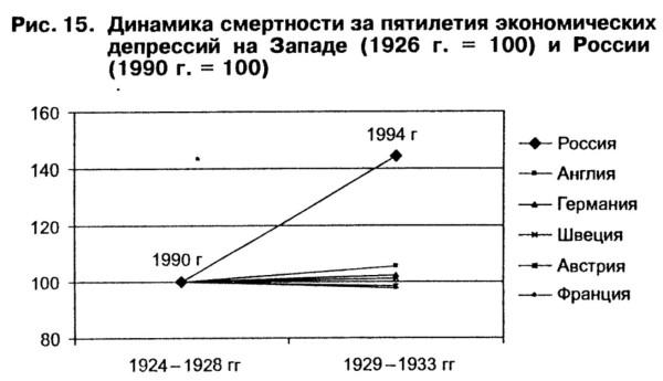 Динамика смертности за период экономических депрессий