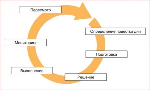 НКО. Методика перехвата управления в государстве