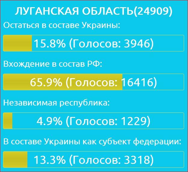 Голосование Луганская область