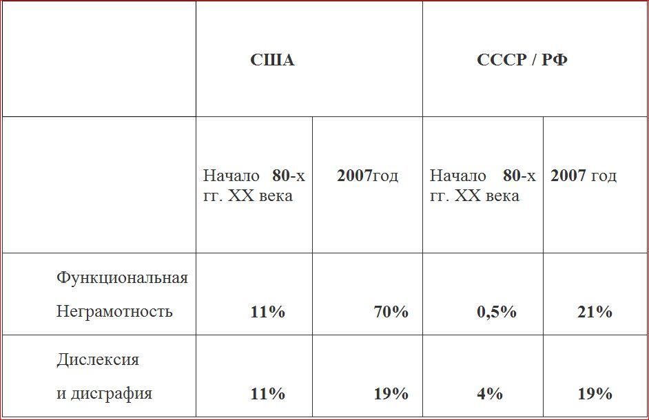 Образование в РФ и США