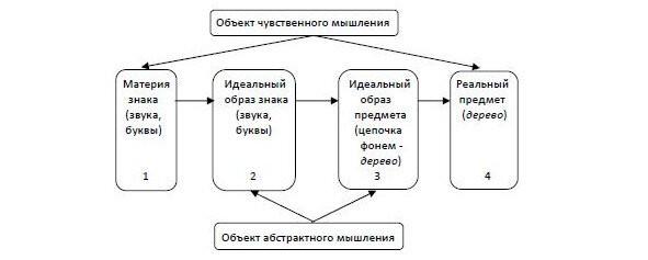 Четырёхуровневая модель языкового знака
