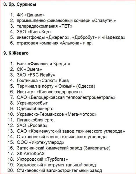 Собственность Коломойского 10