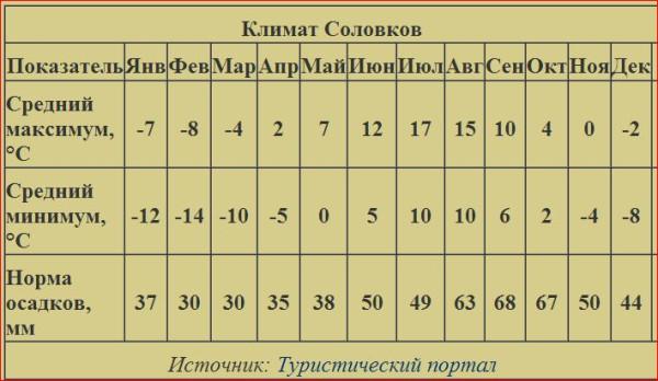 Бьярмия, температура на Соловках