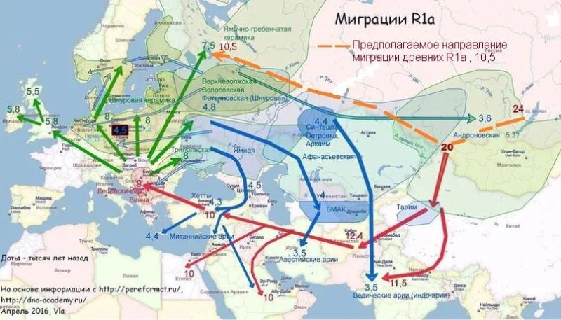 Единой арийско-ведической культуре как минимум 10 тысяч лет