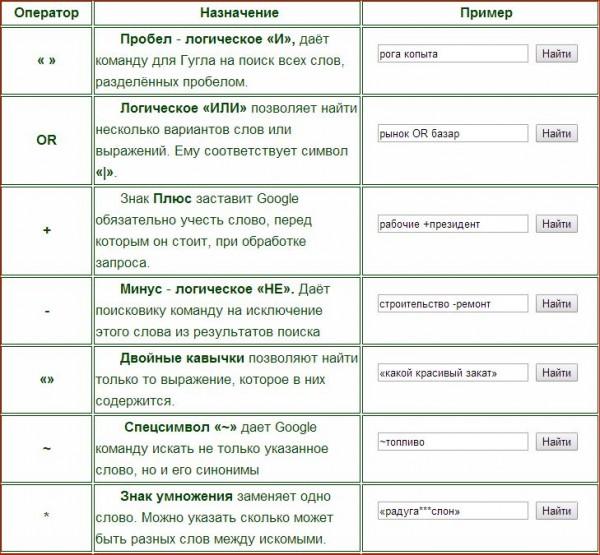 Формулы поисковых запросов 11