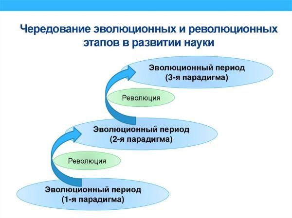 Развитие науки и техники как процесс смены парадигм