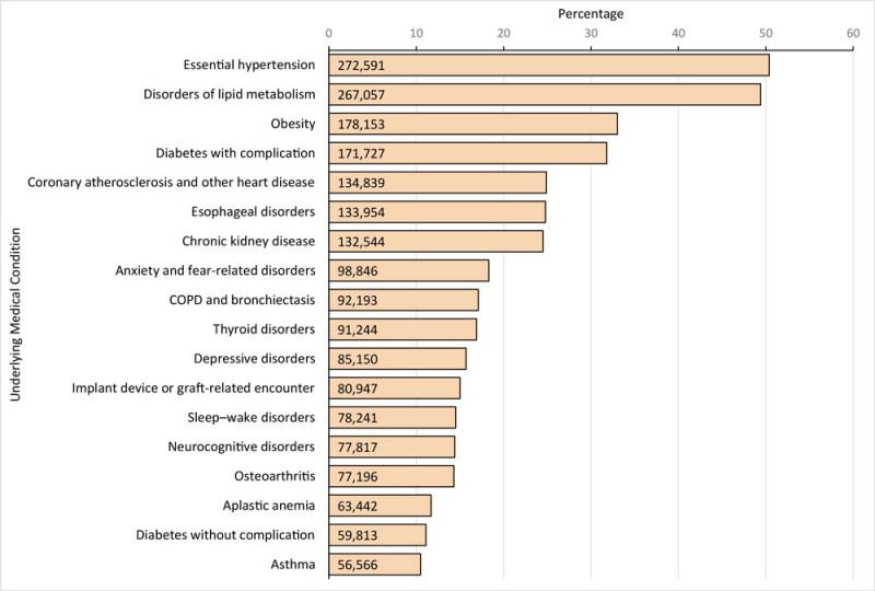95% госпитализированных в США с ковидом уже имели как минимум 1 хроническое заболевание
