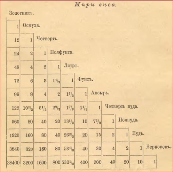 Арифметика Магницкого  2