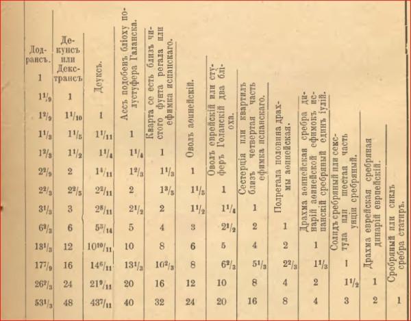 Арифметика Магницкого  1