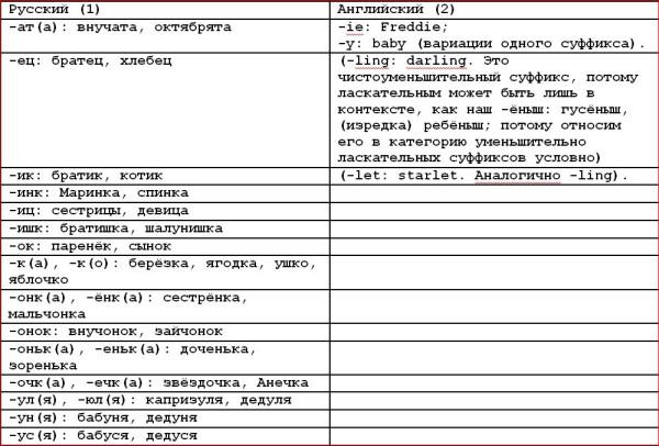 Русский и американские языки  1