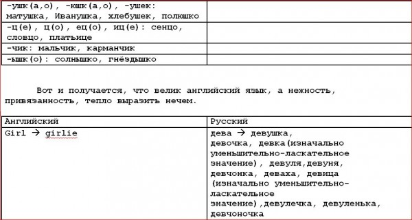 Русский и американские языки  2