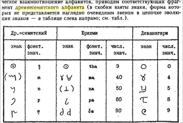 Древнесемитское письмо