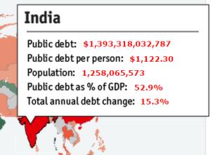 Обслуживание долга  Индия