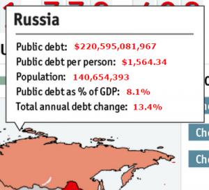 Обслуживание долга  Россия