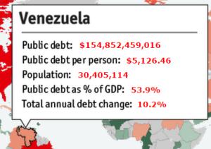 Обслуживание долга  Венесуэла