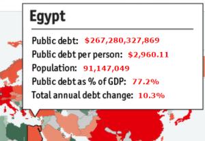 Обслуживание долга  Египет