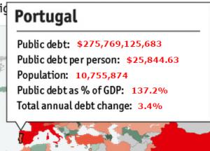 Обслуживание долга  Португалия