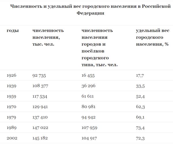Численность и удельный вес городского населения РФ
