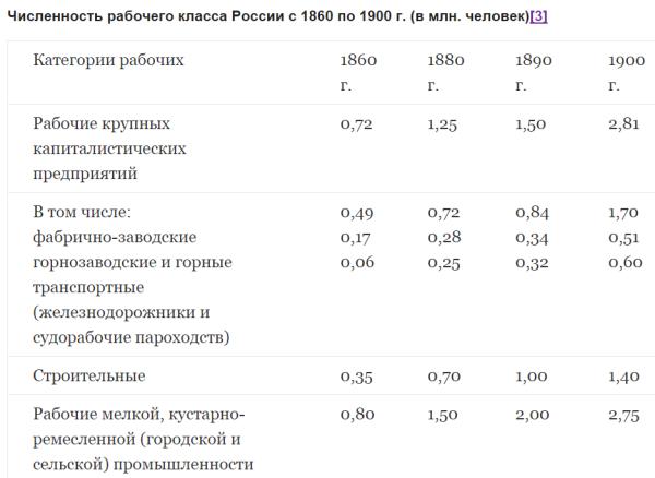 Численность рабочего класса в России до 20 века