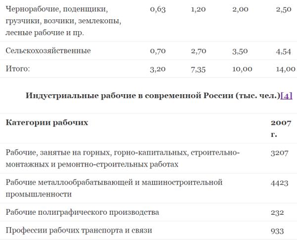 Численность рабочего класса в России до 20 века 2