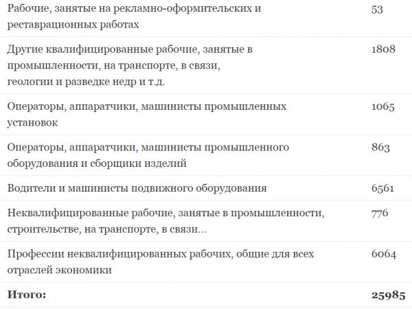 Индустриальные рабочие в РФ