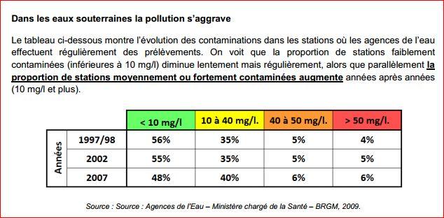 Вода во Франции нитраты в подземных водах 6