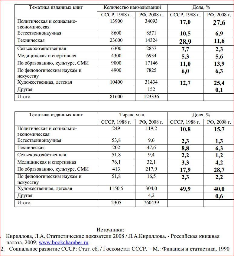 Книги в СССР и РФ 1
