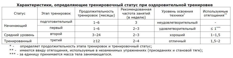 Таблица тренировочного статуса