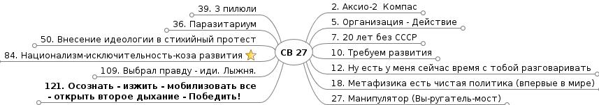 СВ 27