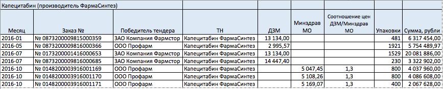 Департамент здравоохранения Москвы: пятница, 13-е, 9:00