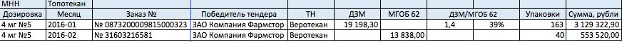 Департамент здравоохранения Москвы: пятница, 13-е, 11:00