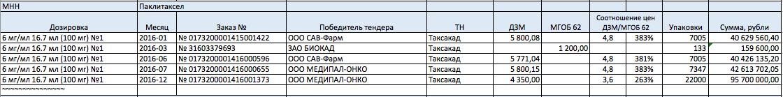 Департамент здравоохранения Москвы, пятница, 13-е, 13:00