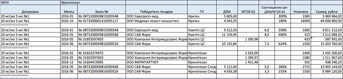 Департамент здравоохранения Москвы, пятница, 13-е, 15:00