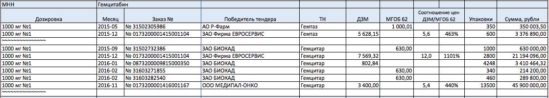 Департамент здравоохранения Москвы, пятница, 13-е, 17:00