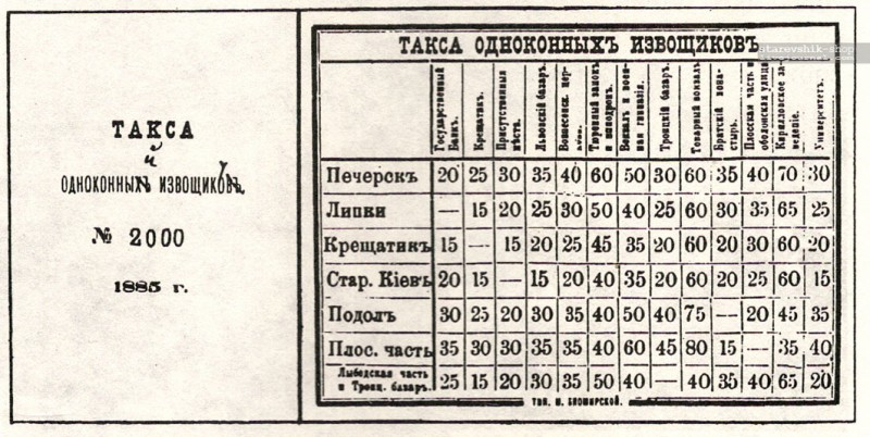 тарифы извозчиков 1885