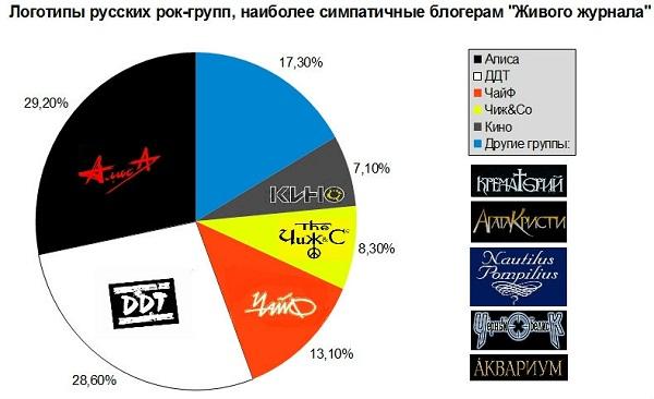Лучшие логотипы в русском роке