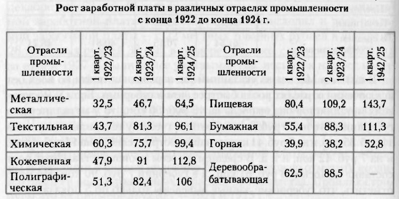 зароботная плата а1941 год