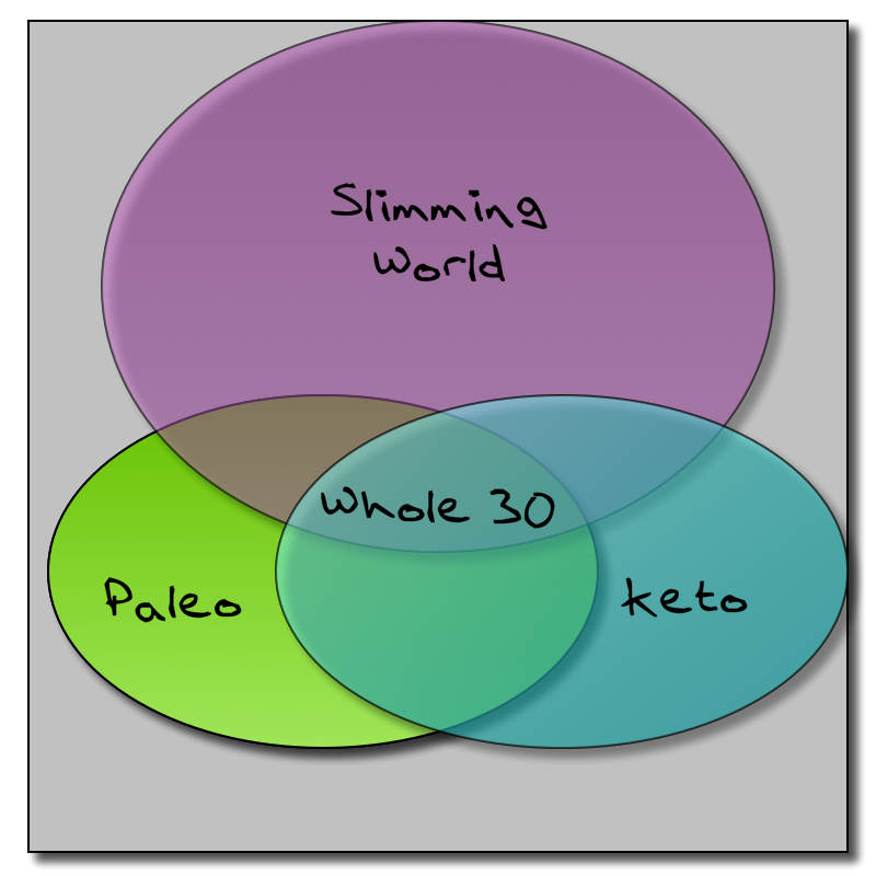 Venn Diagram of eating regimes
