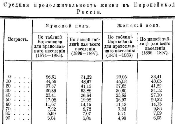 Новосельский_продолжительность жизни в Российской Империи 1916