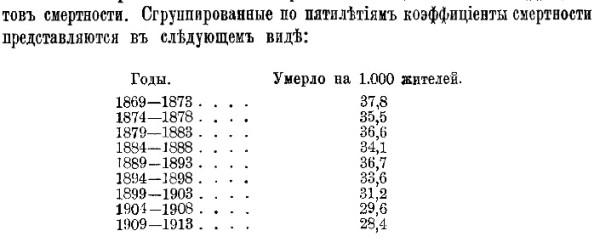 Новосельский_смертность населения Российской Империи 1916