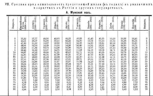 Новосельский_1916_смертность населения Российской Империи