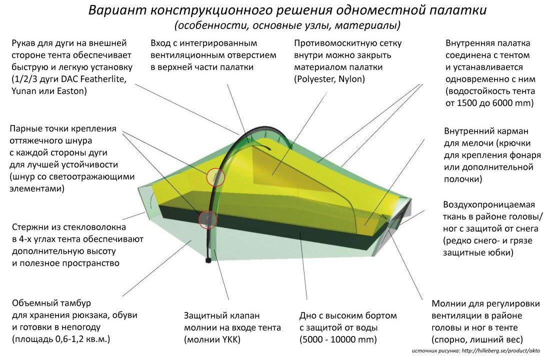 палатка ягуар 1 инструкция