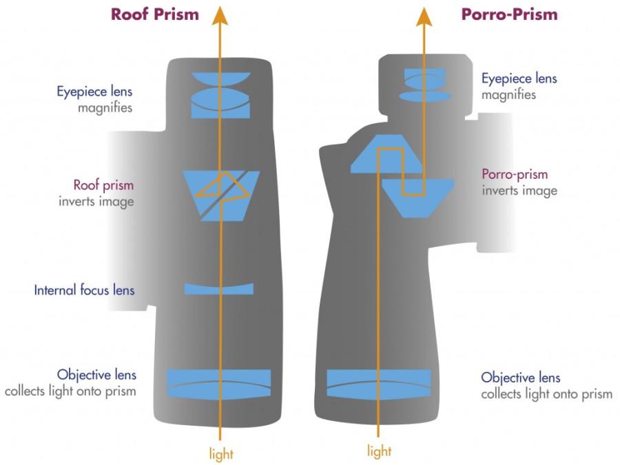Системы Root и Porro Prism