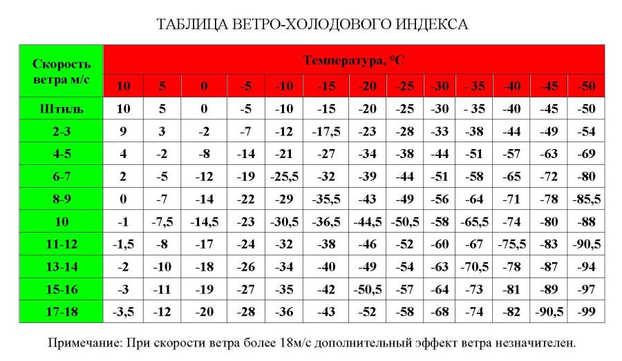 TABLITsA_VETRO-KhOLODOVOGO_INDEKSA