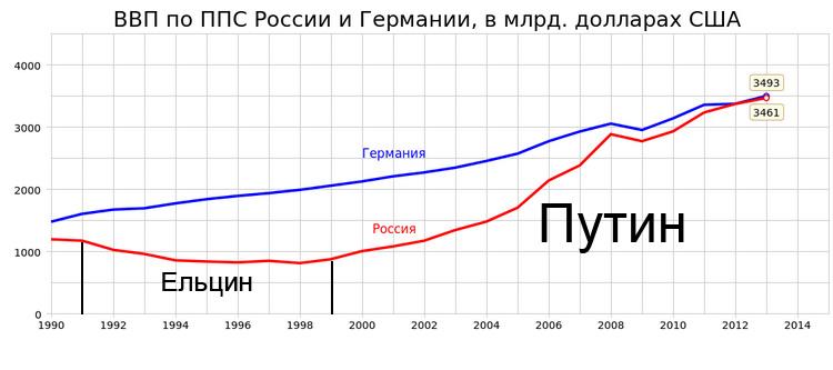 Сколько стоит продаваемая нефть россией цена
