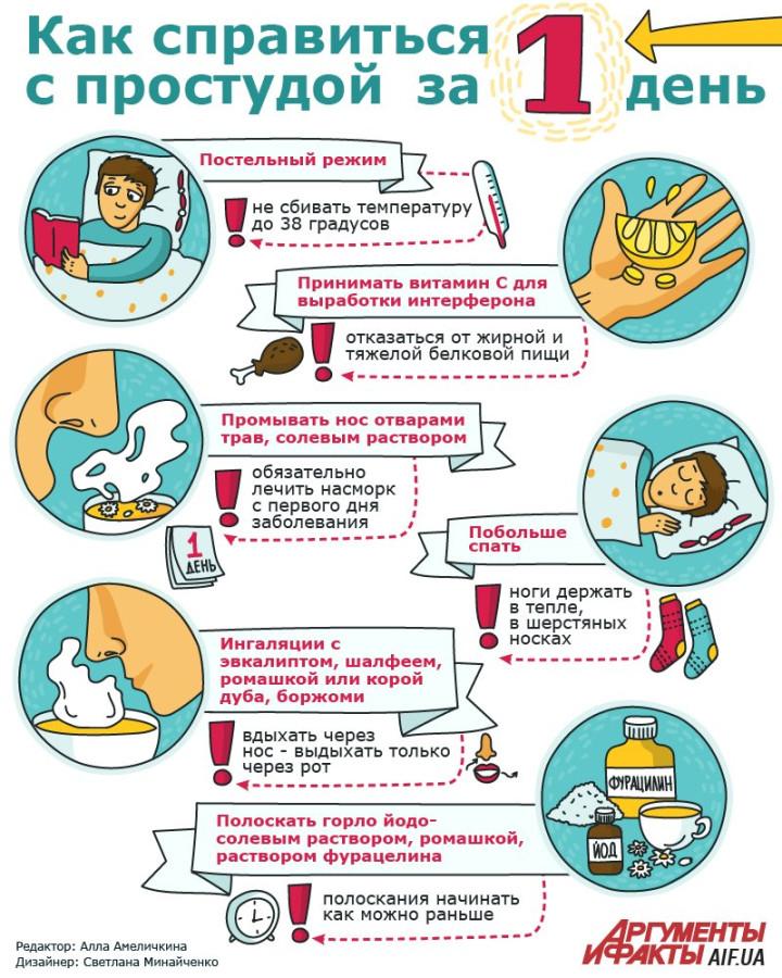 Чем лечиться от гриппа в домашних условиях